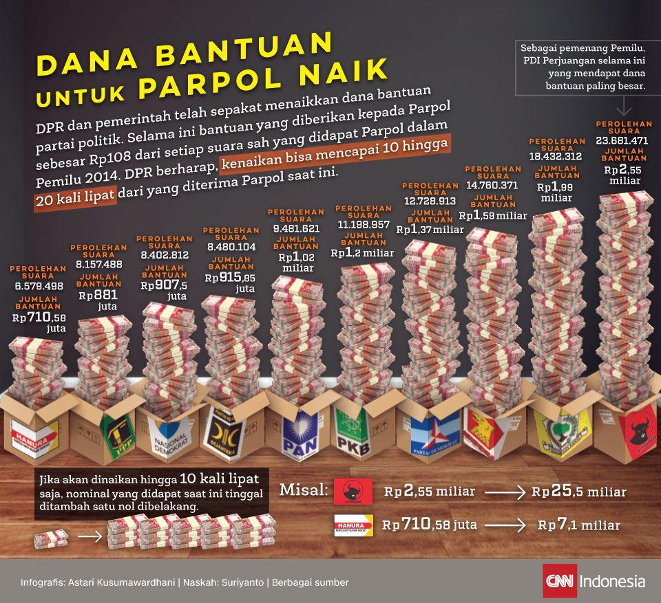 Infografis Dana Bantuan untuk Parpol Naik