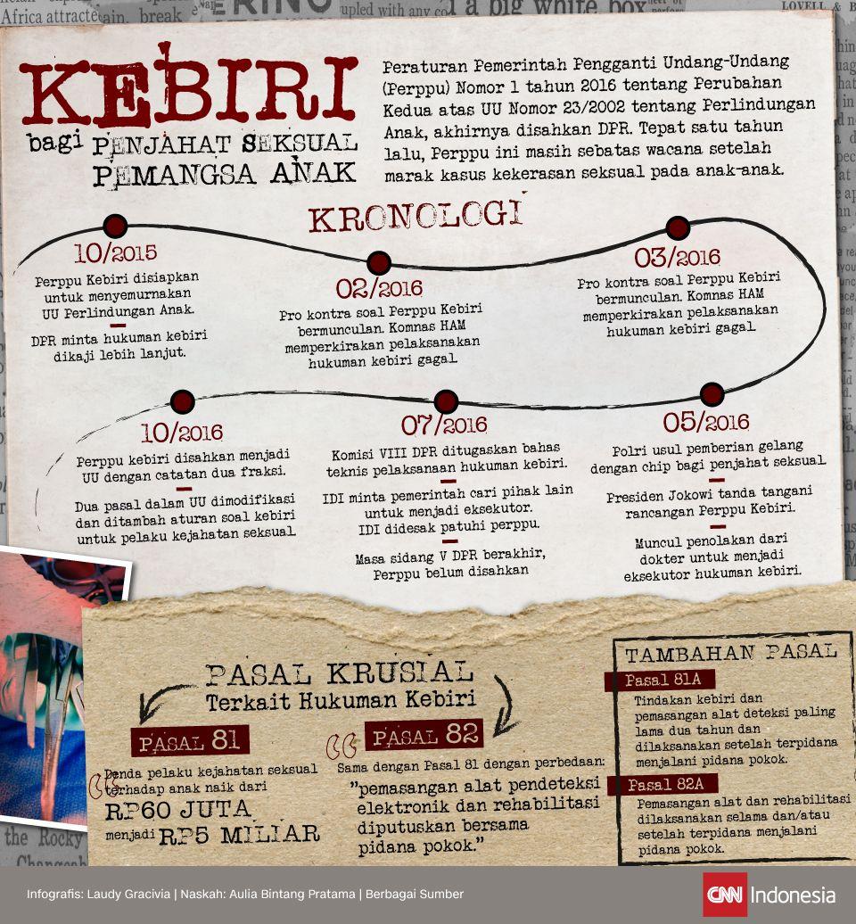 Infografis Kebiri
