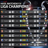 Hasil Dan Klasemen Liga Champions Usai Matchday Iv