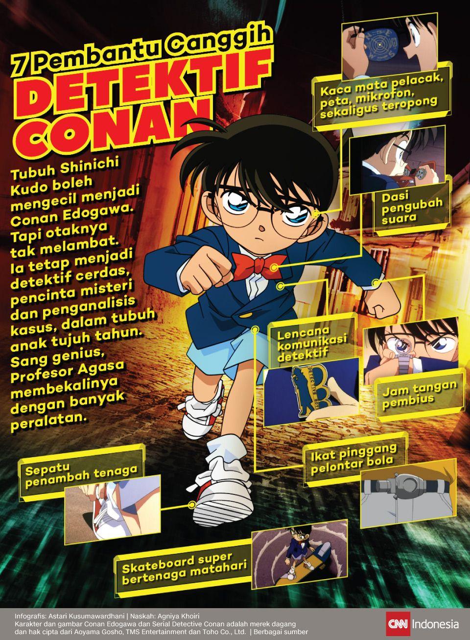Infografis Tujuh Pembantu Canggih Detektif Conan