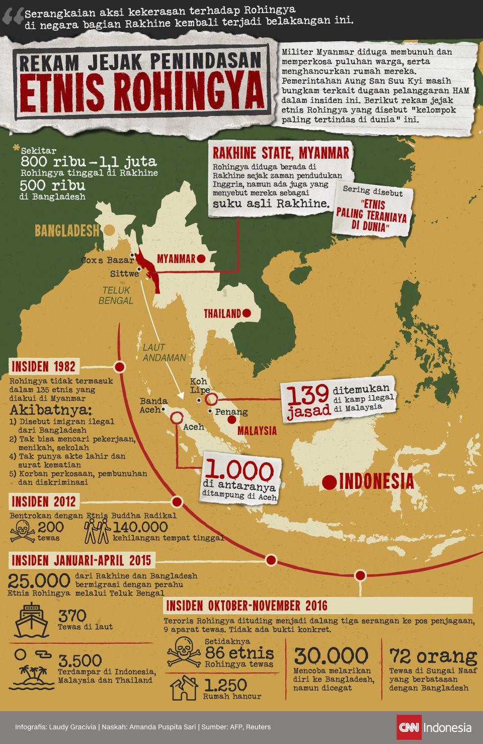 Infografis Rekam Jejak Penindasan Etnis Rohingya