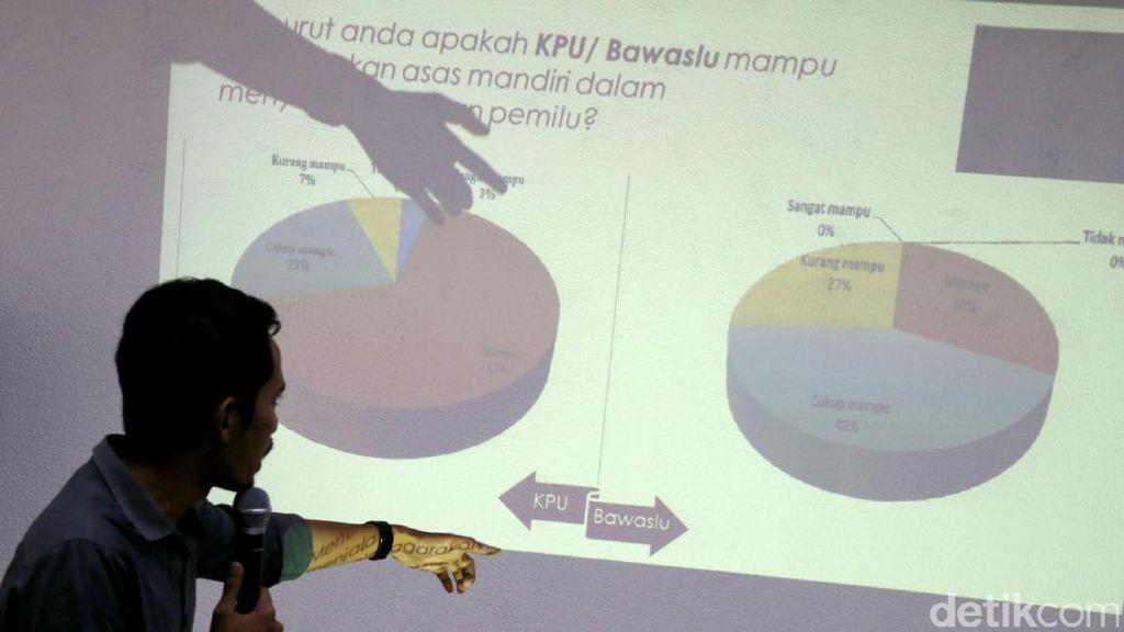 Survei Kepuasan Kinerja KPU dan Bawaslu