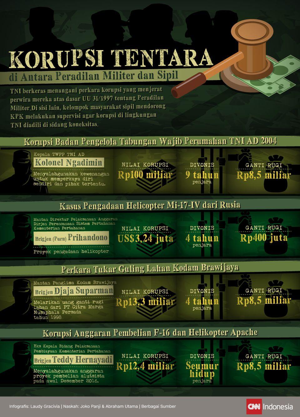 Infografis Korupsi Tentara di Antara Peradilan Militer dan Sipil