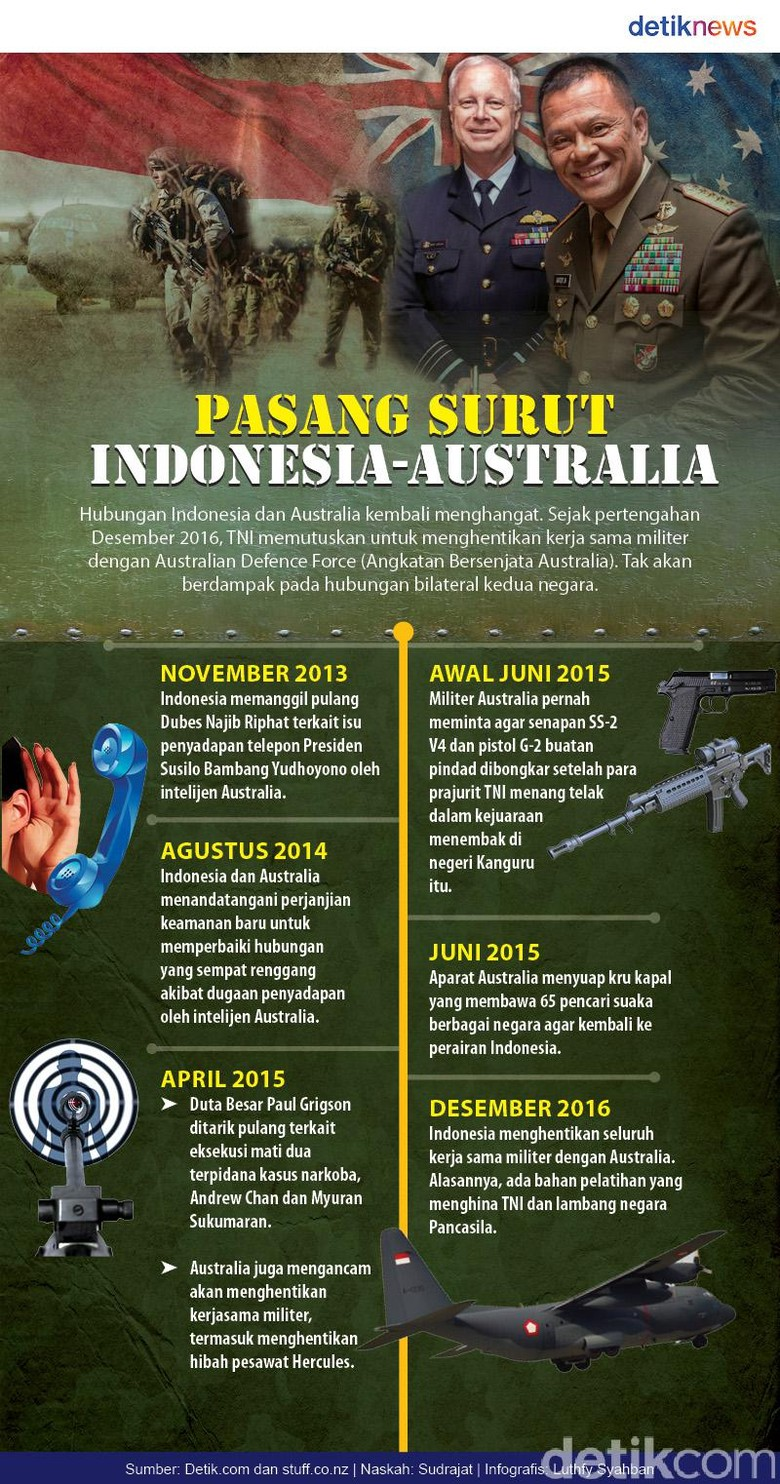 Infografis: Pasang Surut Indonesia-Australia
