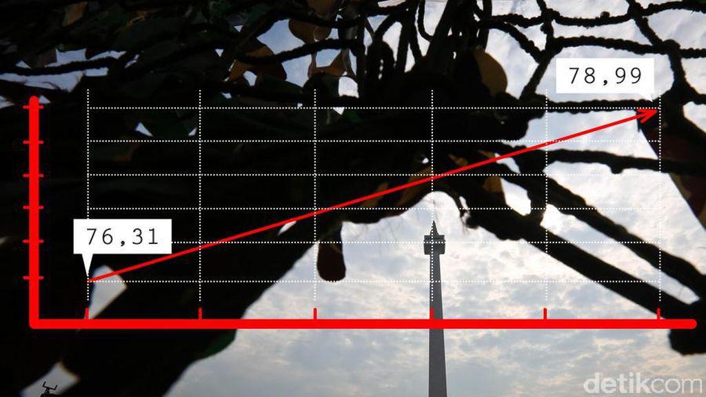 Indeks Pembangunan Manusia Jakarta 2010-2015