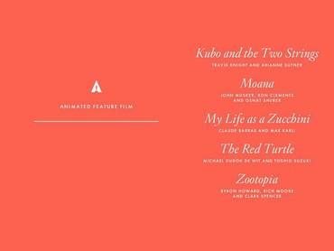 Ini Dia Nominasi Film Animasi dan Film Animasi Oscar 2017