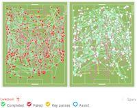 Grafis operan Liverpool (menyerang ke arah atas) dan Tottenham Hotspur  (menyerang ke arah bawah)