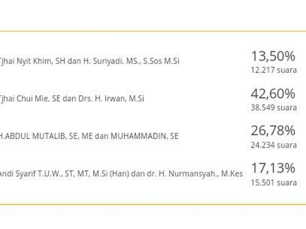 Real Count KPU 100%: Tjhai Chui Mie Unggul 42,6% di Singkawang