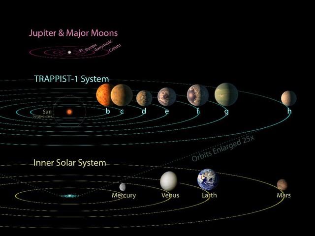 Ditemukan 7 Planet Baru Seukuran Bumi