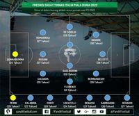Kado FIGC untuk Italia: Generasi Pemain Muda untuk Piala Dunia 2022