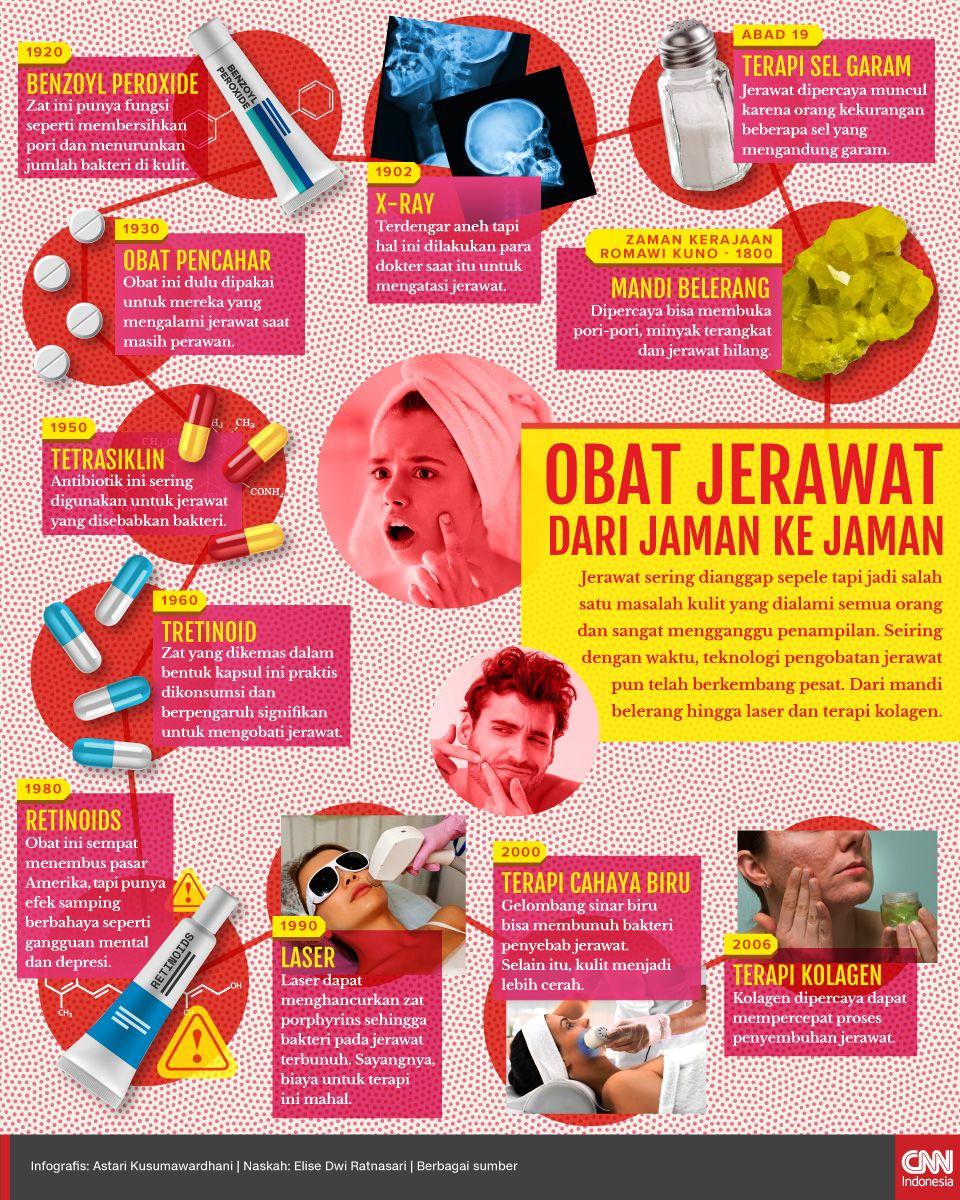 Infografis Obat Jerawat Dari Jaman Ke Jaman