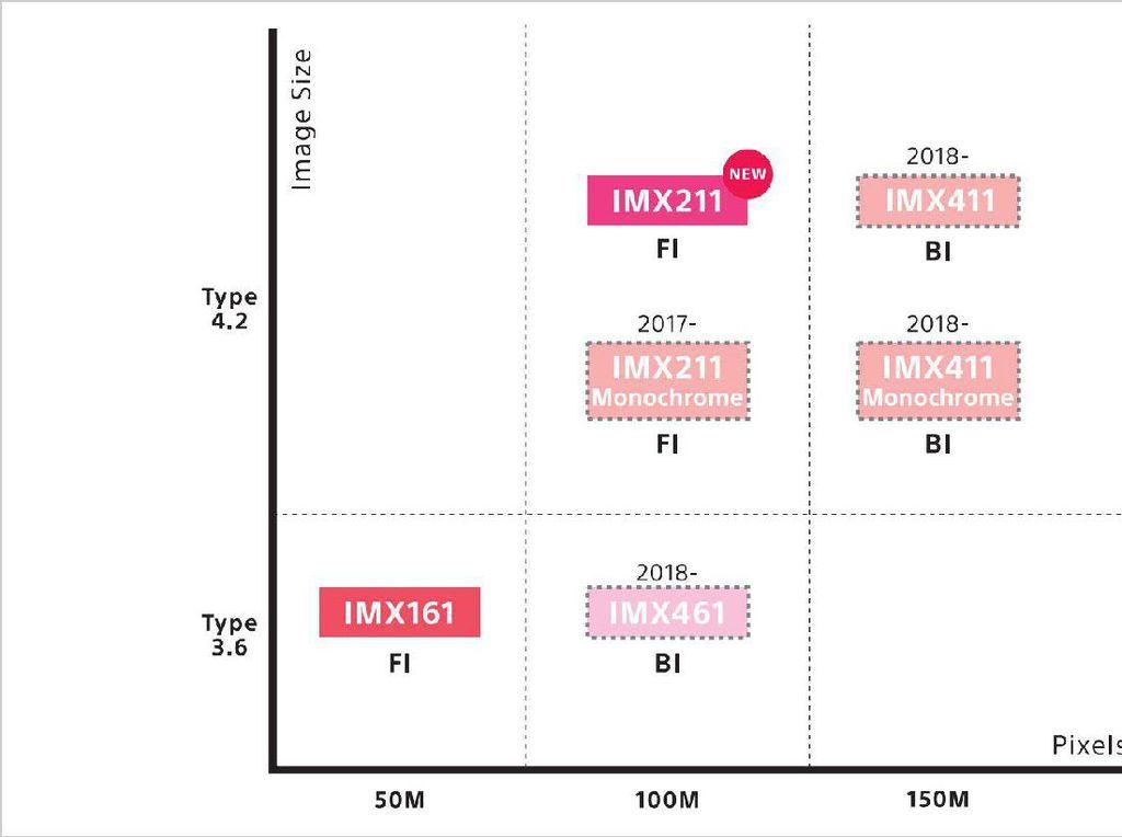 Sony Siapkan Sensor Medium Format 150 Megapixel