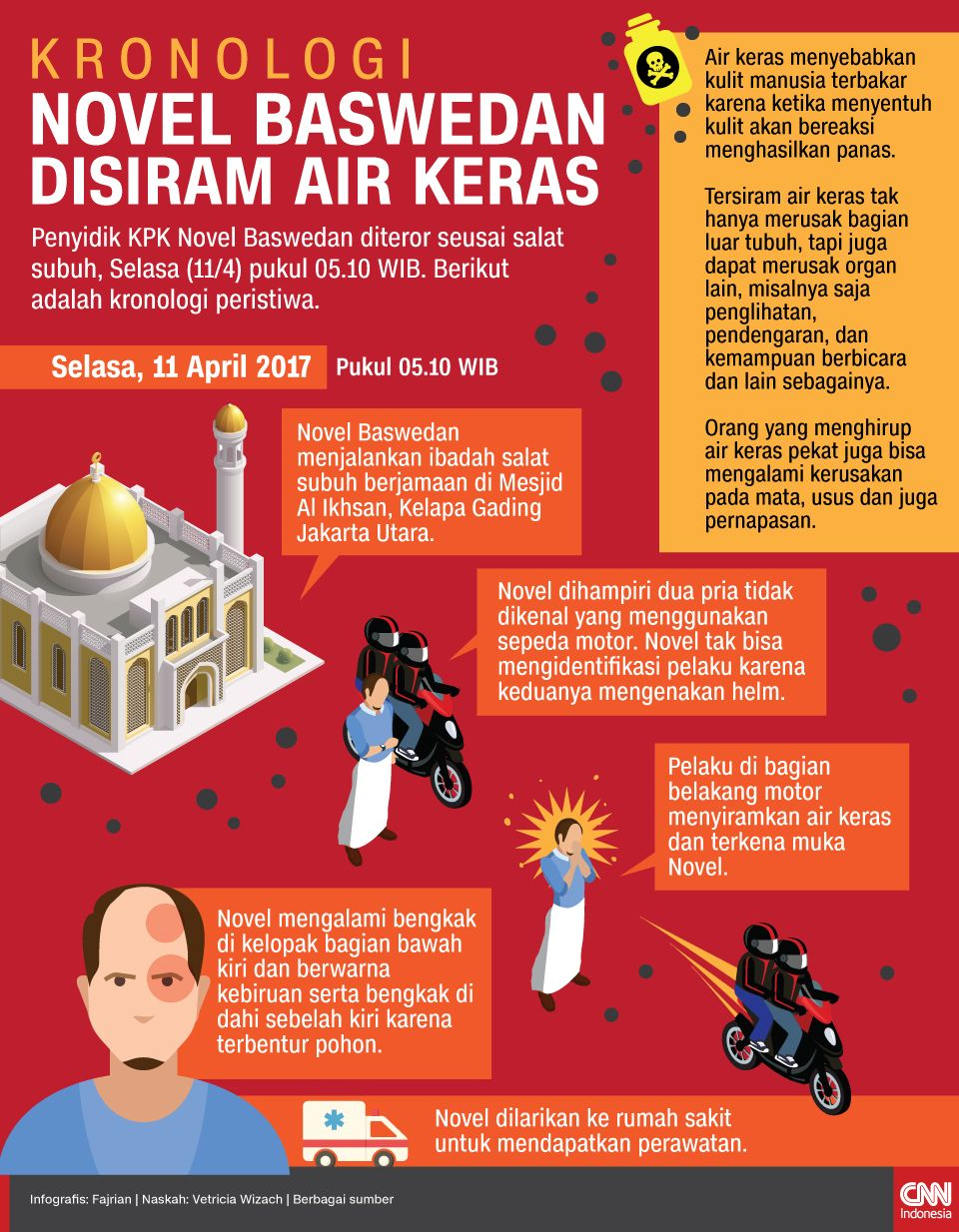 Infografis Kronologi Novel Baswedan disiram air Keras