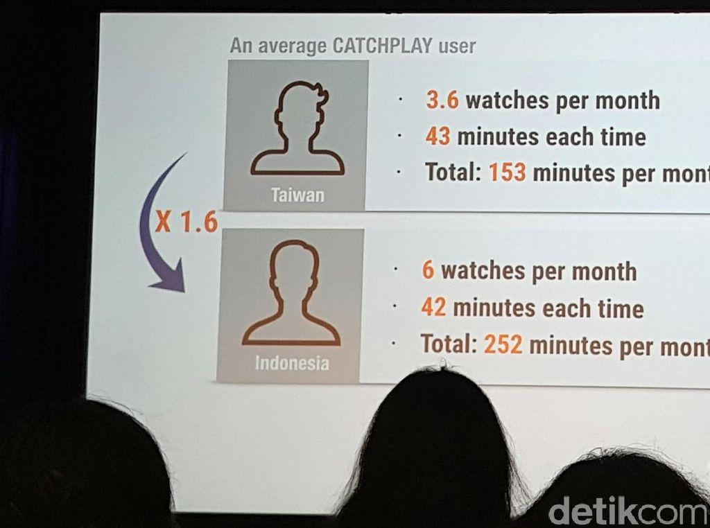Orang Indonesia Tiap Bulan Streaming Video 252 Menit