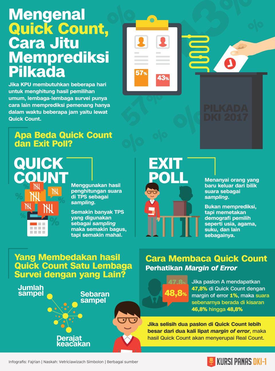 Infografis Mengenal Quick Count, Cara Jitu Memprediksi Pilkada
