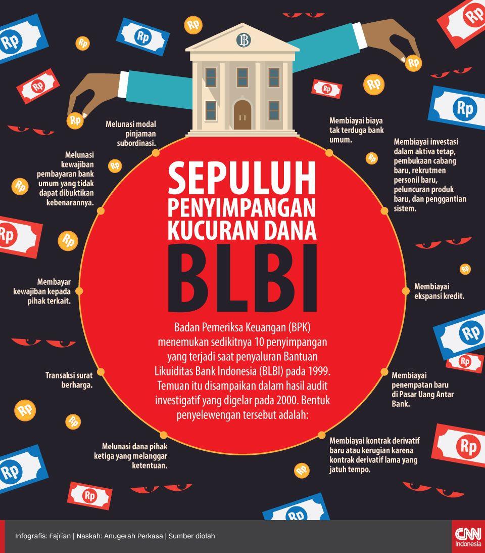Infografis Sepuluh Penyimpangan Kucuran Dana BLBI