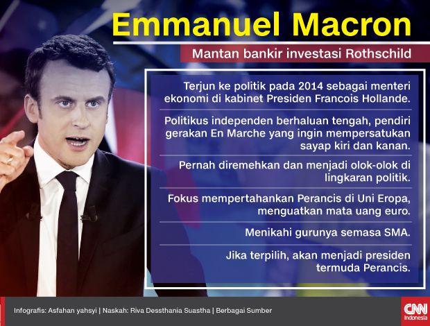 Infografis Mini Emmanuel Macron