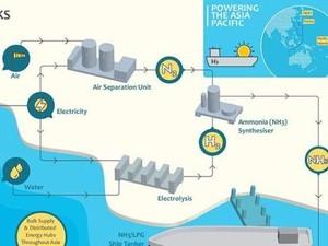 CSIRO Australia Temukan Teknologi Hidrogen Terbarukan