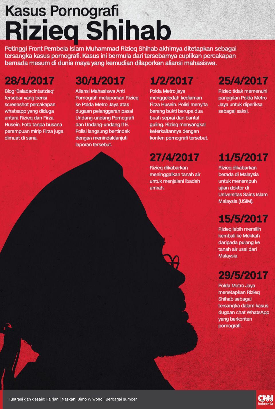 Infografis kasus Pornografi Rizieq Shihab