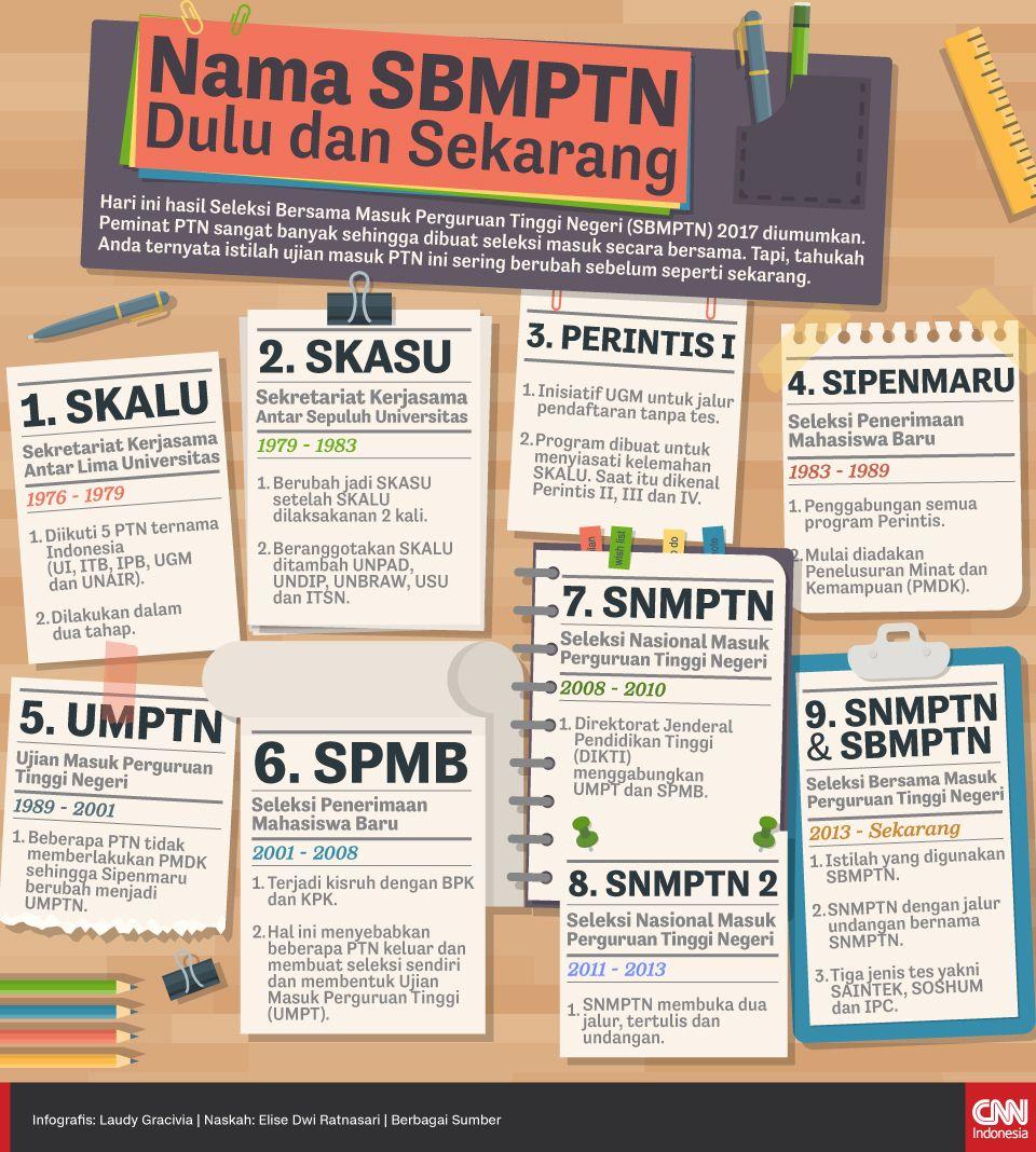 Infografis Nama SBMPTN, Dulu dan Sekarang