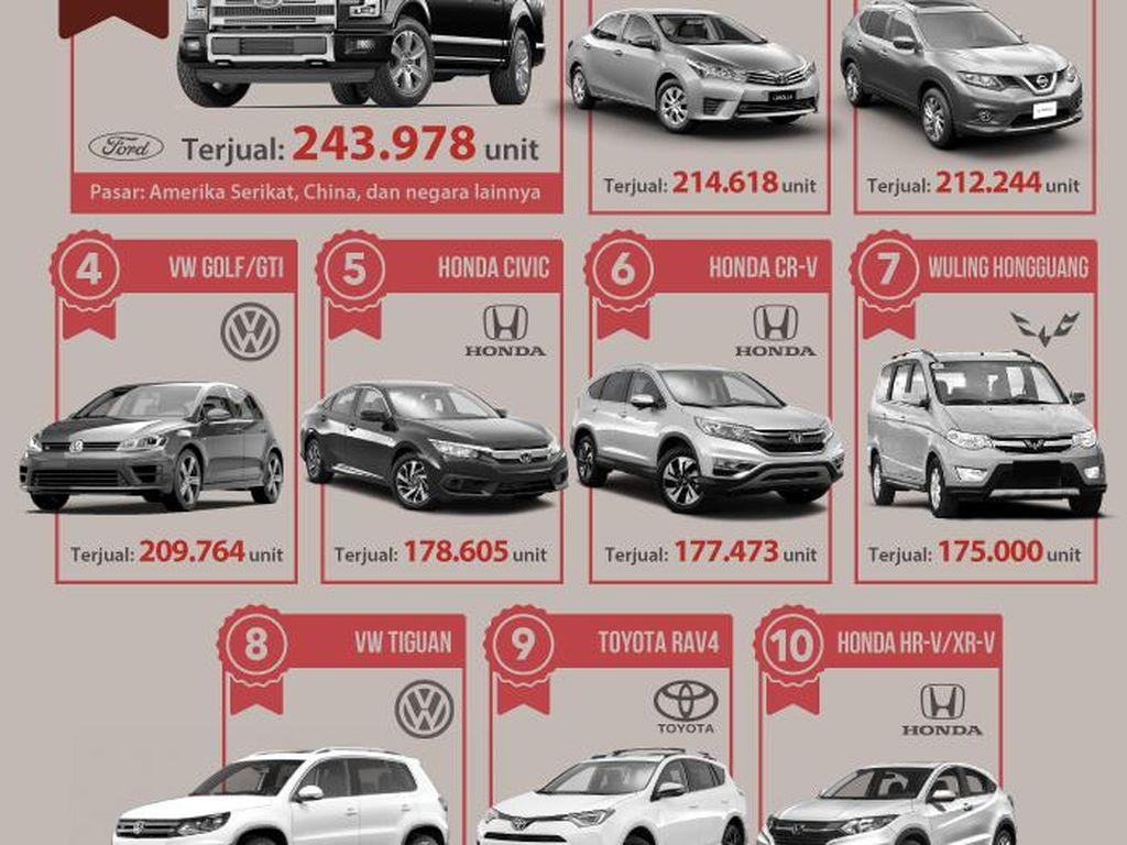 10 Mobil Terlaris di Dunia
