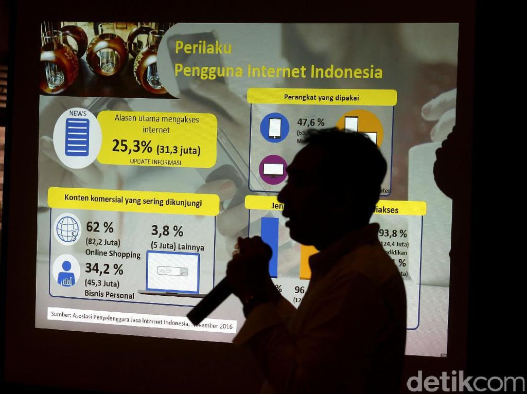 Fitur Otomasi Digital Marketing