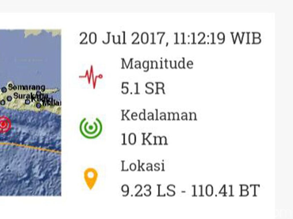 Gempa 5,1 SR di Barat Daya Gunungkidul Tak Berpotensi Tsunami