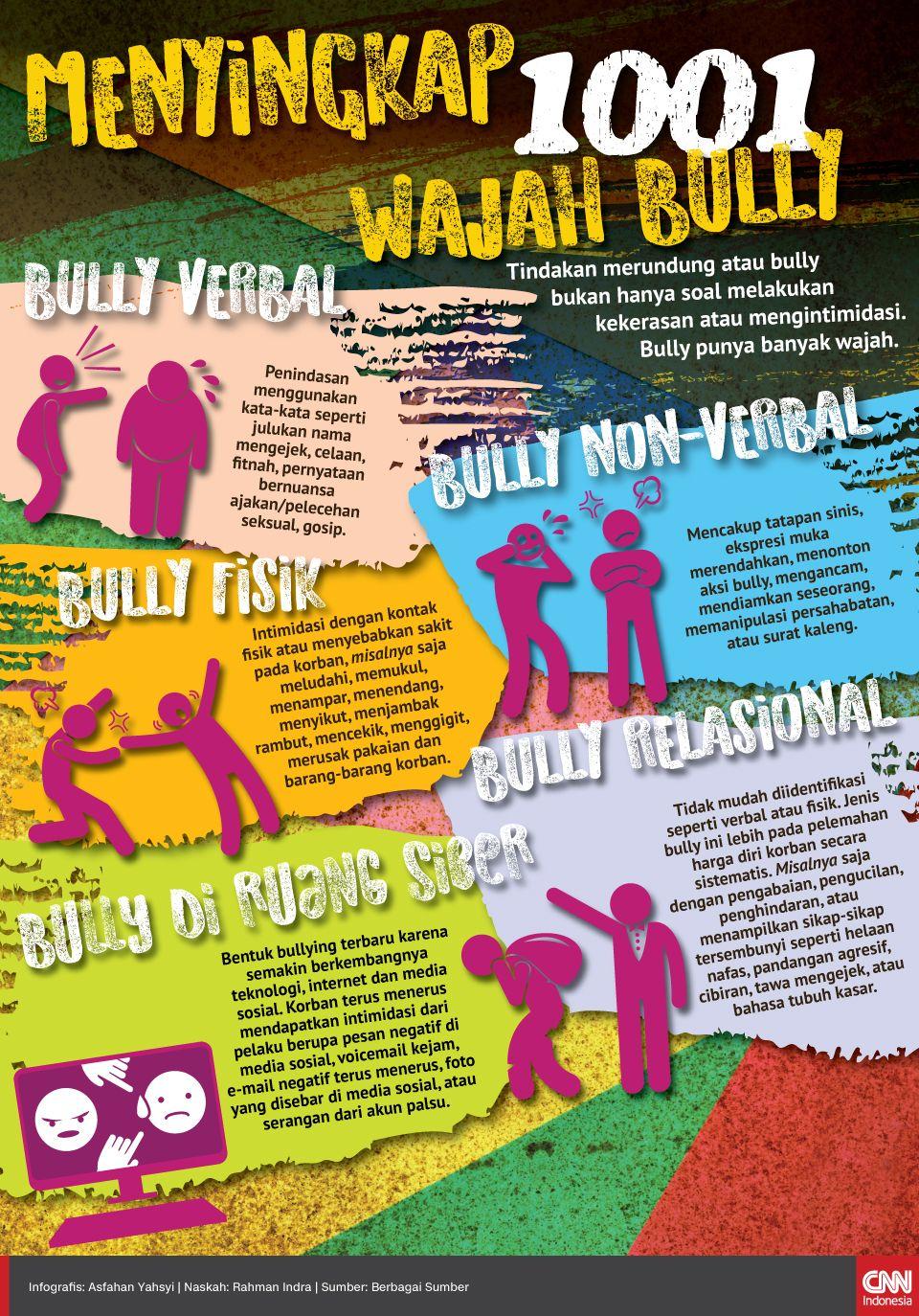 Infografis Menyingkap 1001 Wajah Bully