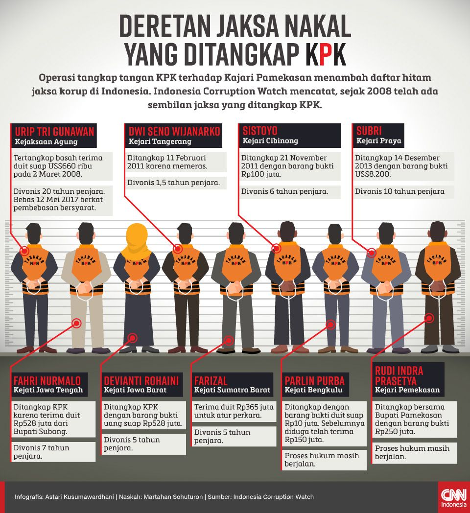 Infografis Deretan Jaksa Nakal yang Ditangkap KPK