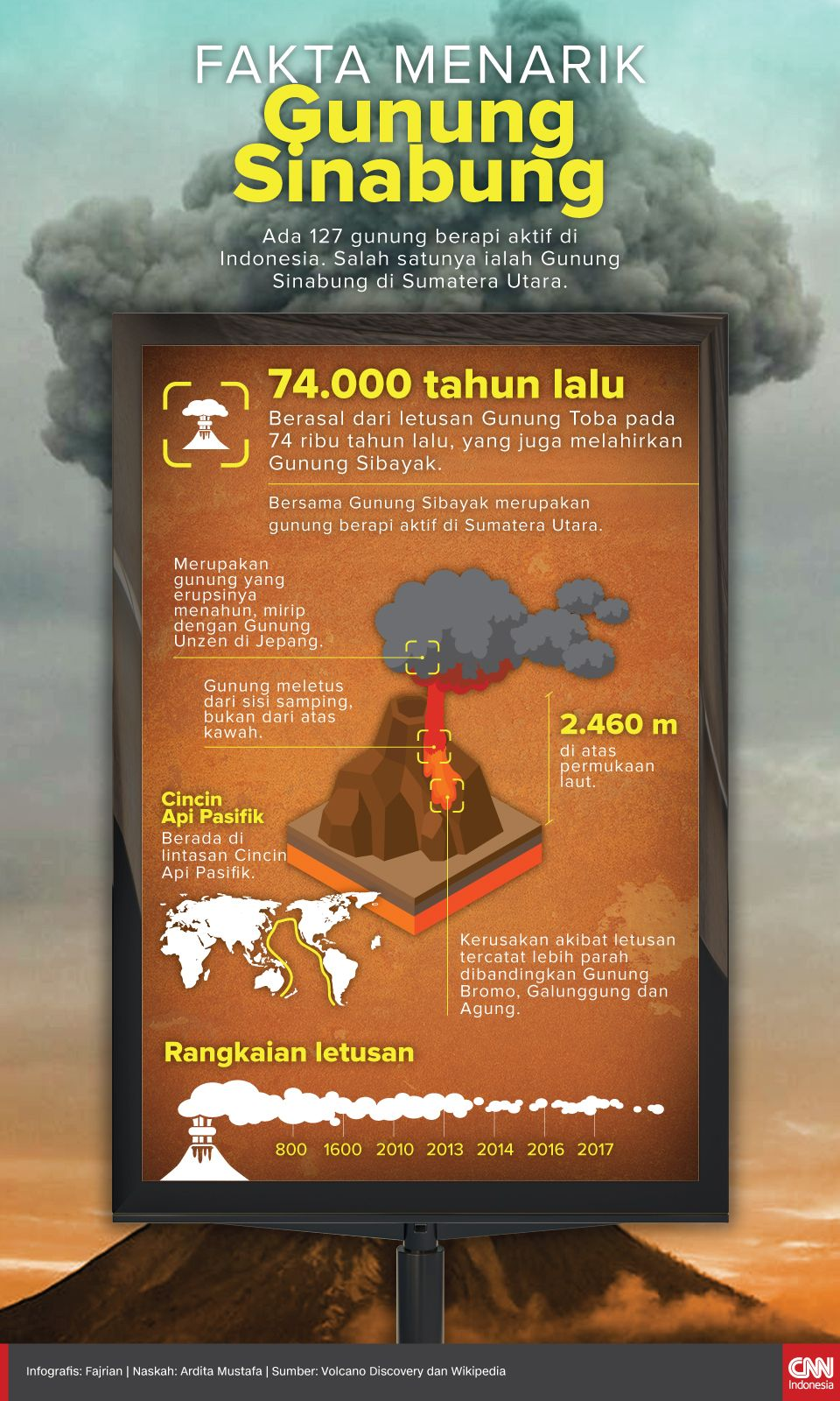 Infografis Fakta Menarik Gunung Sinabung