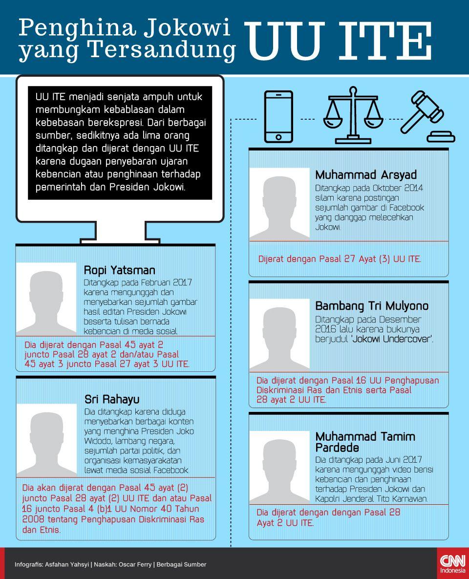 Infografis Penghina Jokwoi yang Tersandung UU ITE
