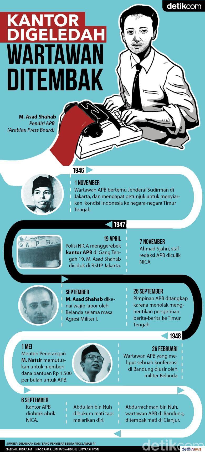 Kantor Digeledah, Wartawan Ditembak