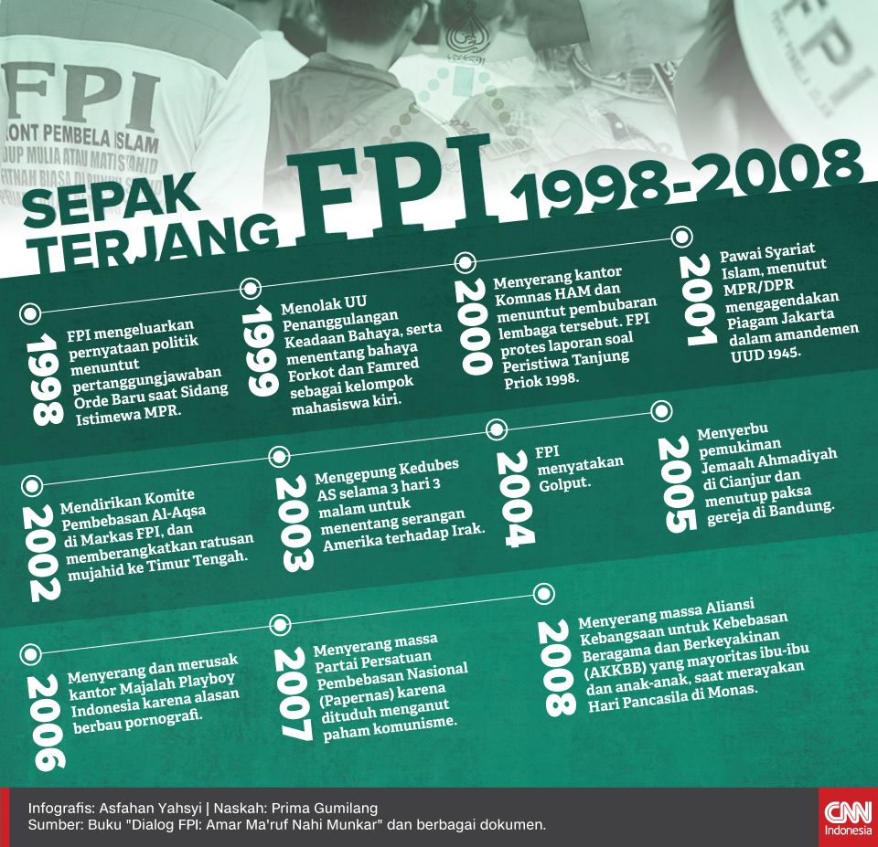 Infografis Sepak Terjang FPI 1