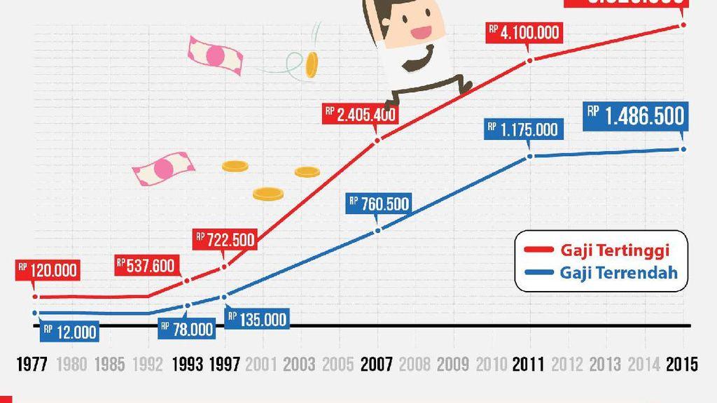 2019 Diusulkan Naik, Berapa Besaran Gaji PNS Sekarang?