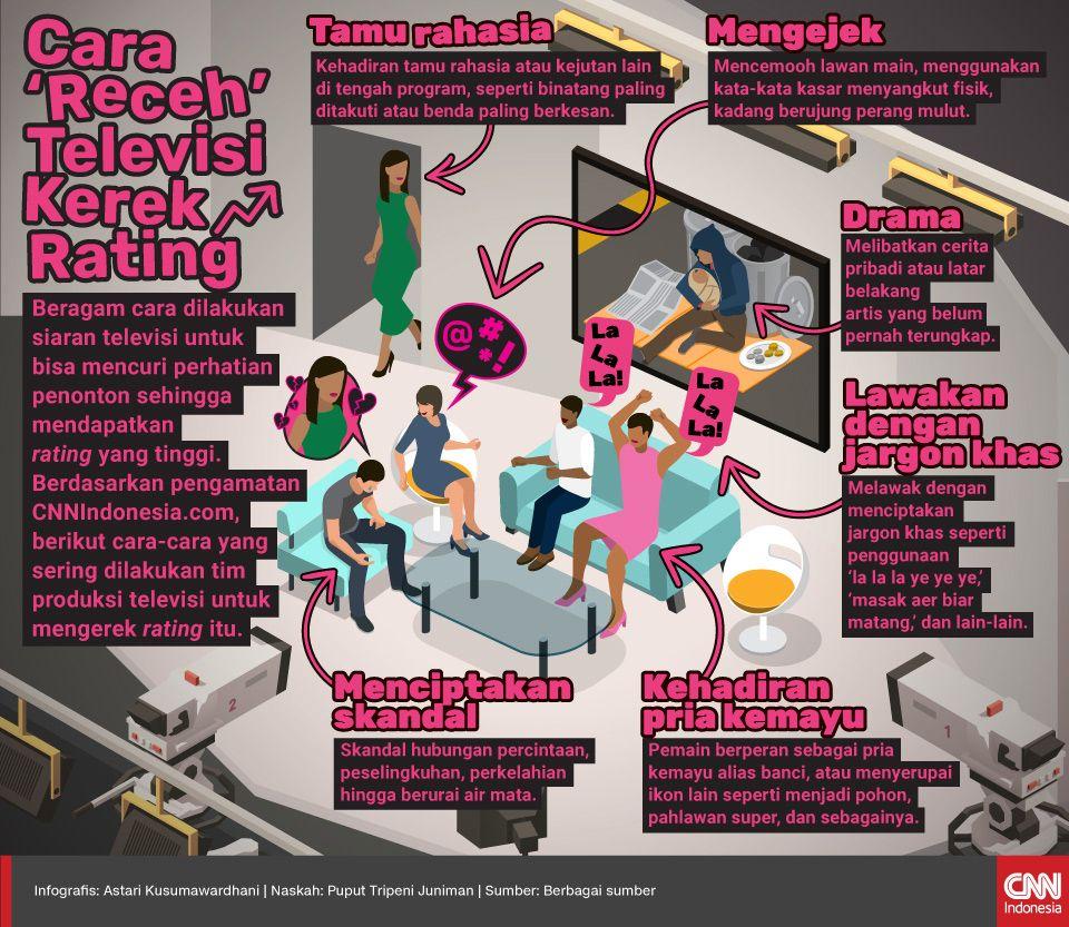 Infografis Cara 'Receh' Televisi Kerek RatingInfografis Cara 'Receh' Televisi Kerek Rating