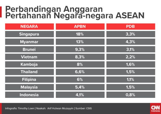 Insert Artikel Ekonomi - Perbandingan Anggaran Pertahanan Negara-negara ASEAN