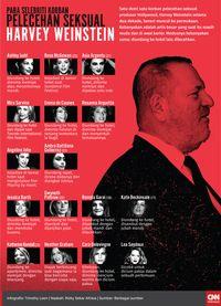 Harvey Weinstein Bakal Operasi Punggung Usai Kecelakaan