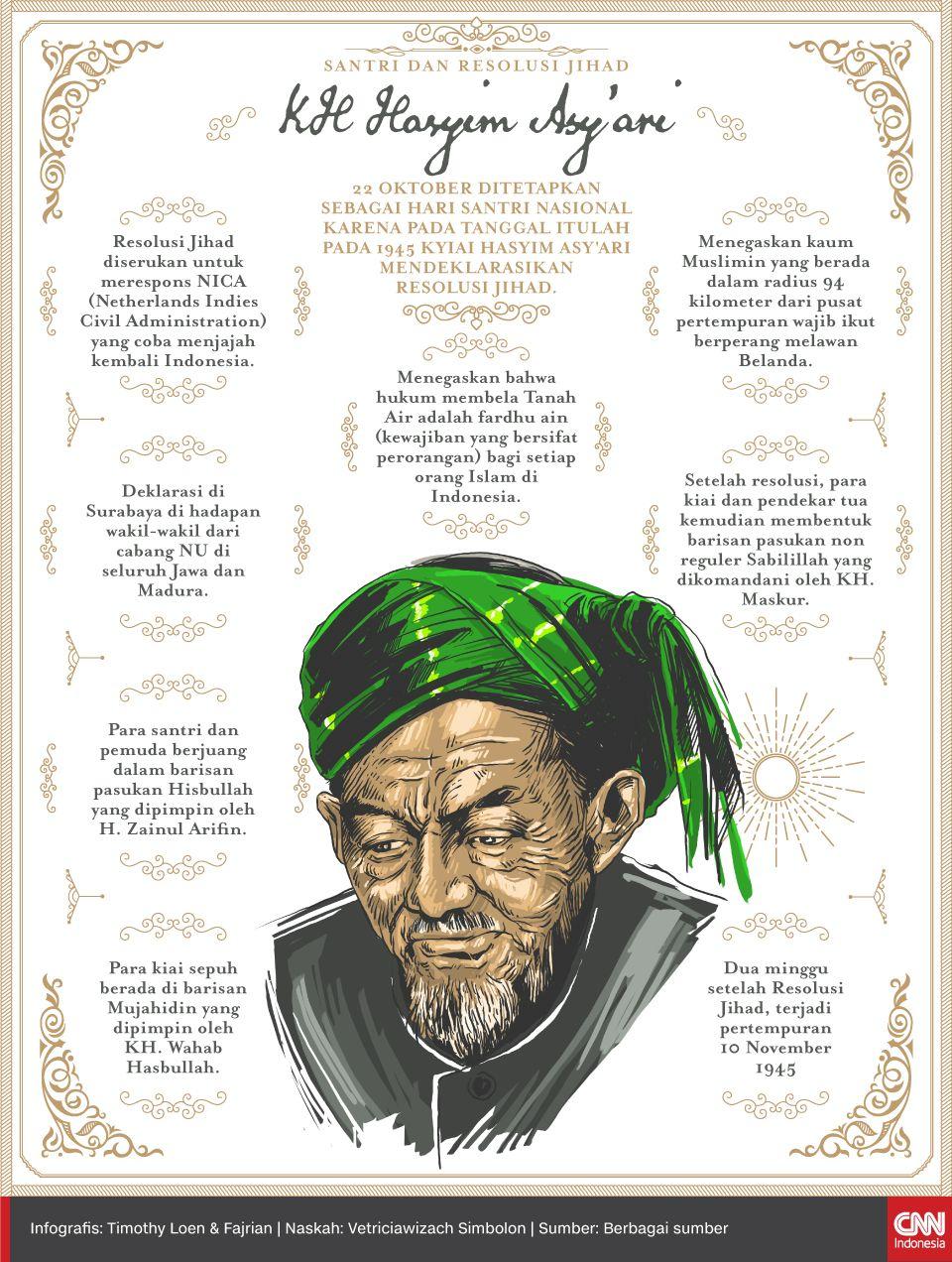 Infografis Santri dan Resolusi Jihad KH Hasyim Asy'ari