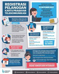 Ingat! Hari Ini Terakhir Registrasi SIM Card Prabayar