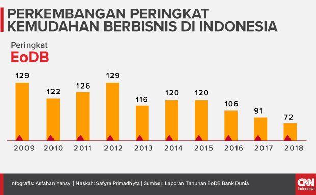 Insert Infografis Perkembangan Peringkat Kemudahan Berbisnis di Indonesia