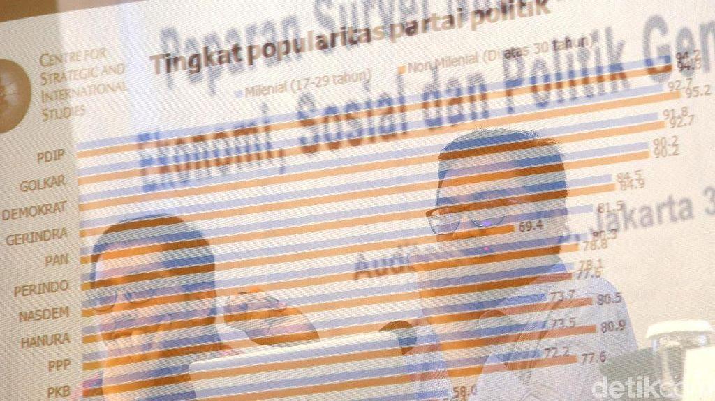 Popularitas PSI Dikalahkan Perindo dalam Survei CSIS