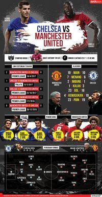 Chelsea vs MU: Duel Raksasa di Stamford Bridge