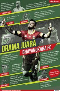 Bhayangkara FC, Sudah Juara atau Belum?