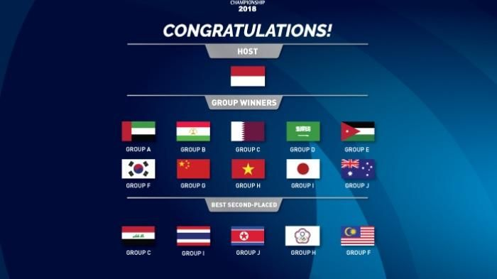 Ini daftar tim yang lolos ke final Piala Asia. (the-afc.com)