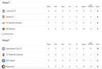 Hasil Liga Champions dan Klasemen Sementara