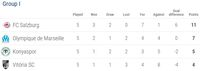Hasil Liga Europa dan Klasemen Sementara