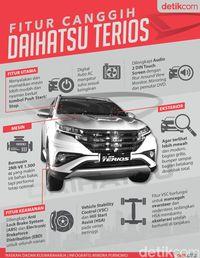 Infografis Daihatsu Terios