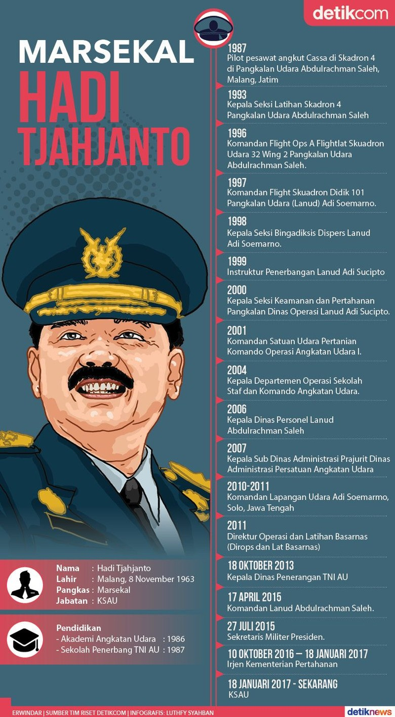 Profil Marsekal Hadi Tjahjanto, Calon Tunggal Panglima TNI