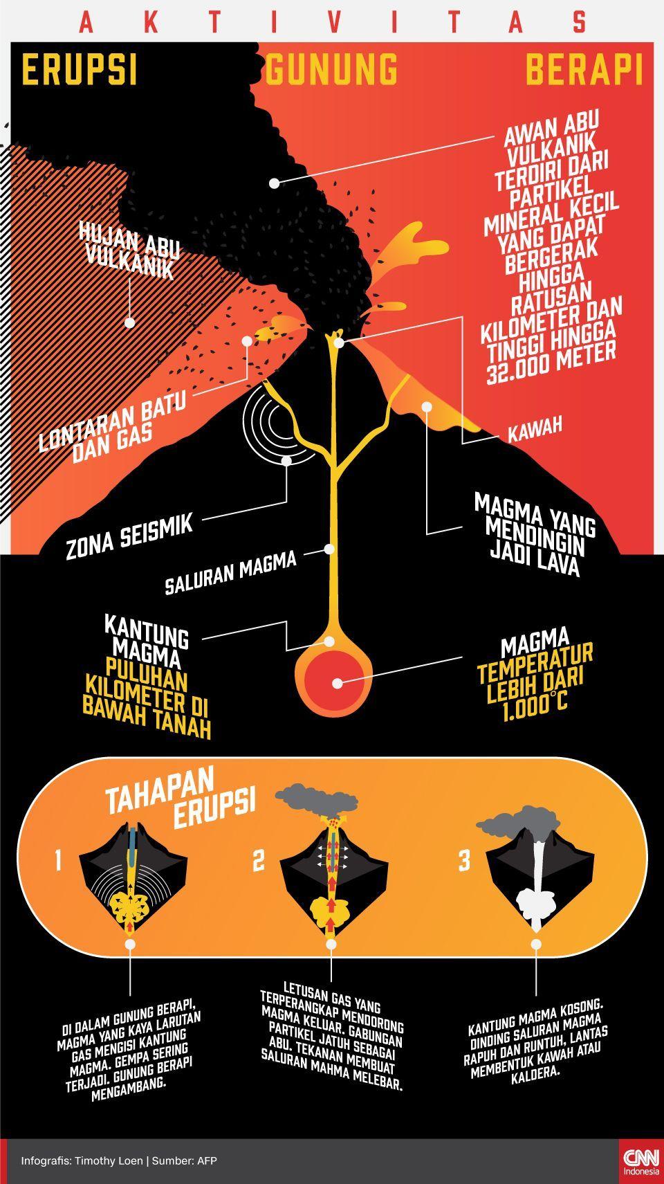 Infografis Erupsi Gunung Berapi