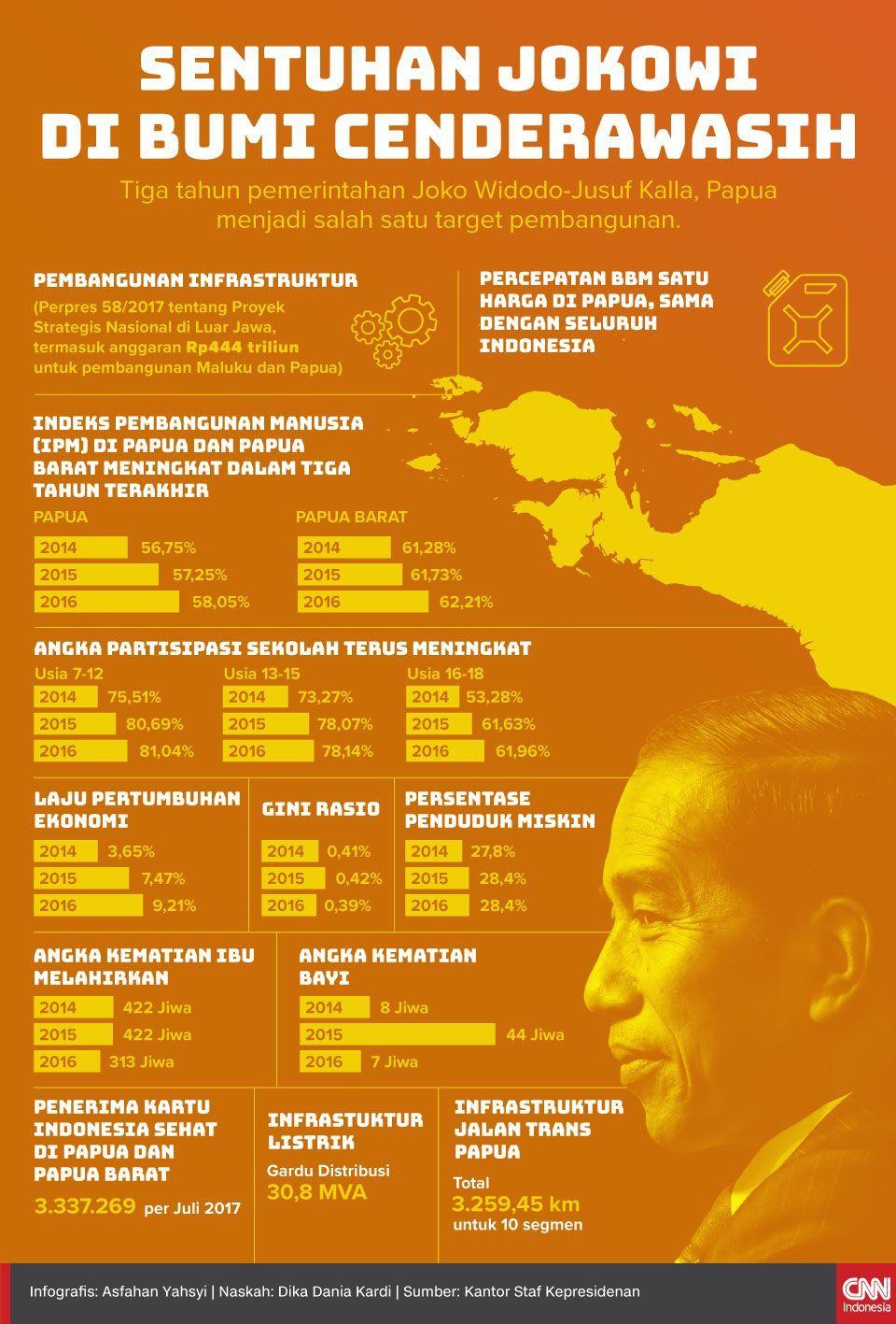 Infografis Sentuhan Jokowi di Papua